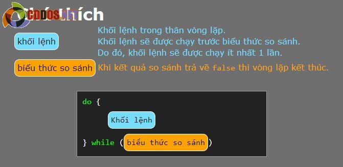 Vòng lặp Javascript - Vòng lặp với Do while