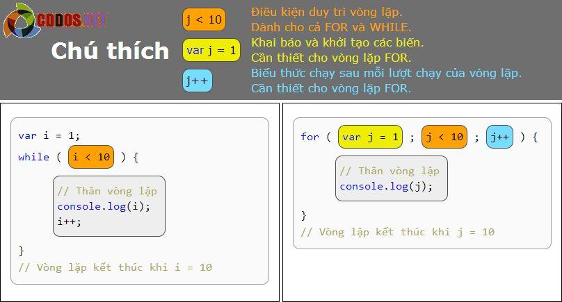 Vòng lặp Javascript - For While căn bản