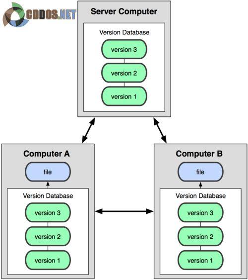 Mô hình hoạt động của DVCS