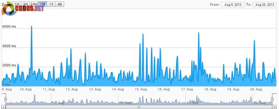 Tỷ lệ uptime của hosting tại Servinio