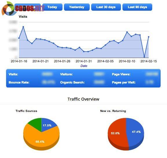 Xem thông tin Google Analytics trong WordPress