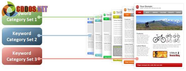 Mỗi nhóm keywords có một landing pages cụ thể khác nhau