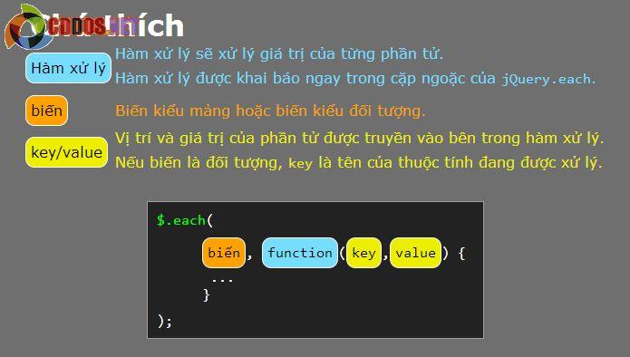 Vòng lặp Javascript - Vòng lặp với Do while | Karmi Phuc