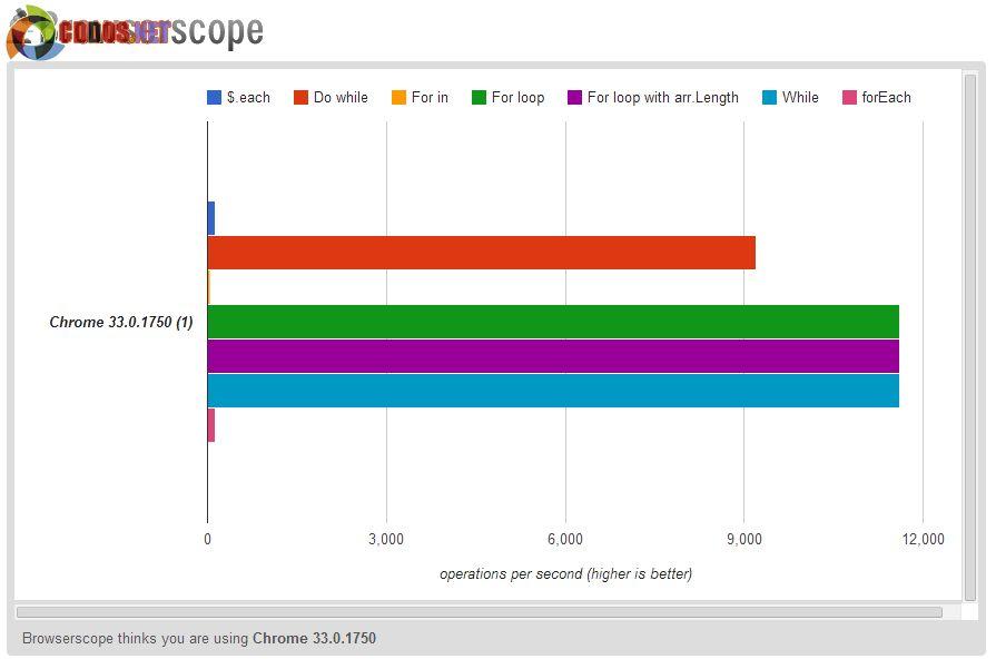 Vòng lặp Javascript - Hiệu năng của vòng lặp | Karmi Phuc