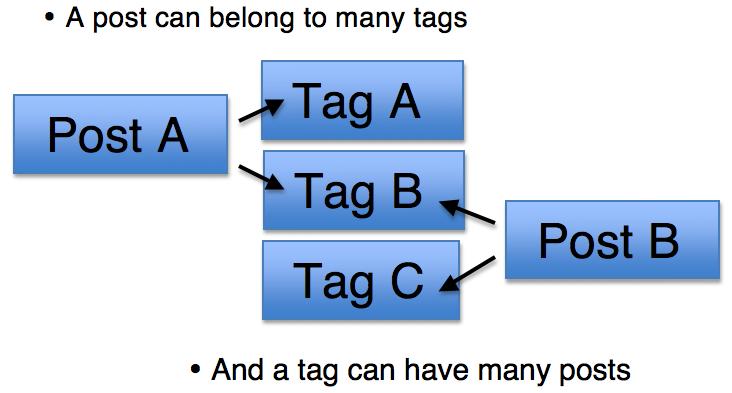 Sự liên quan giữa tag và các bài viết