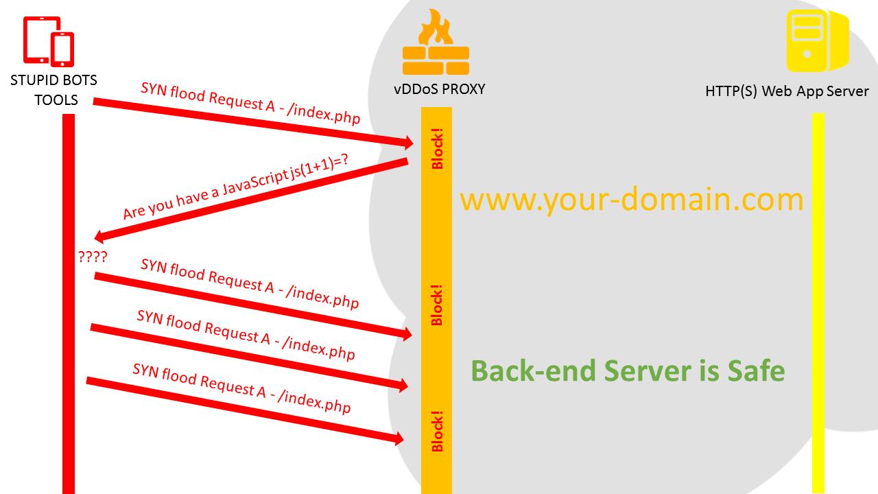 Hướng Dẫn Chống DDOS 2017, AntiDDos botnet, Chống DDos2017
