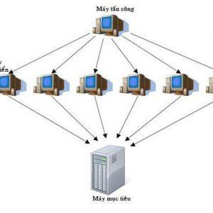 Dos – DDos là gì ? Hacker tấn công DDos bằng cách nào ?